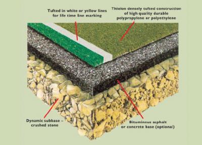 Cấu tạo nền sân đất cỏ nhân tạo